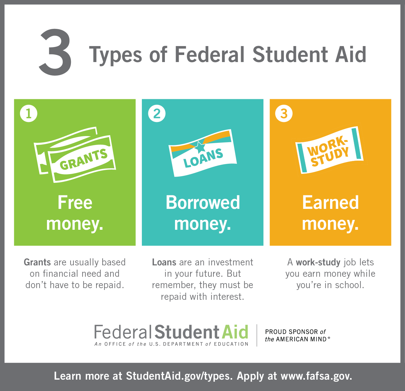 Free Worksheet Fafsa On The Web Worksheet all financial aid toolkit resources federal student showing the three types of grants loans work study for college or career school lists urls details and f